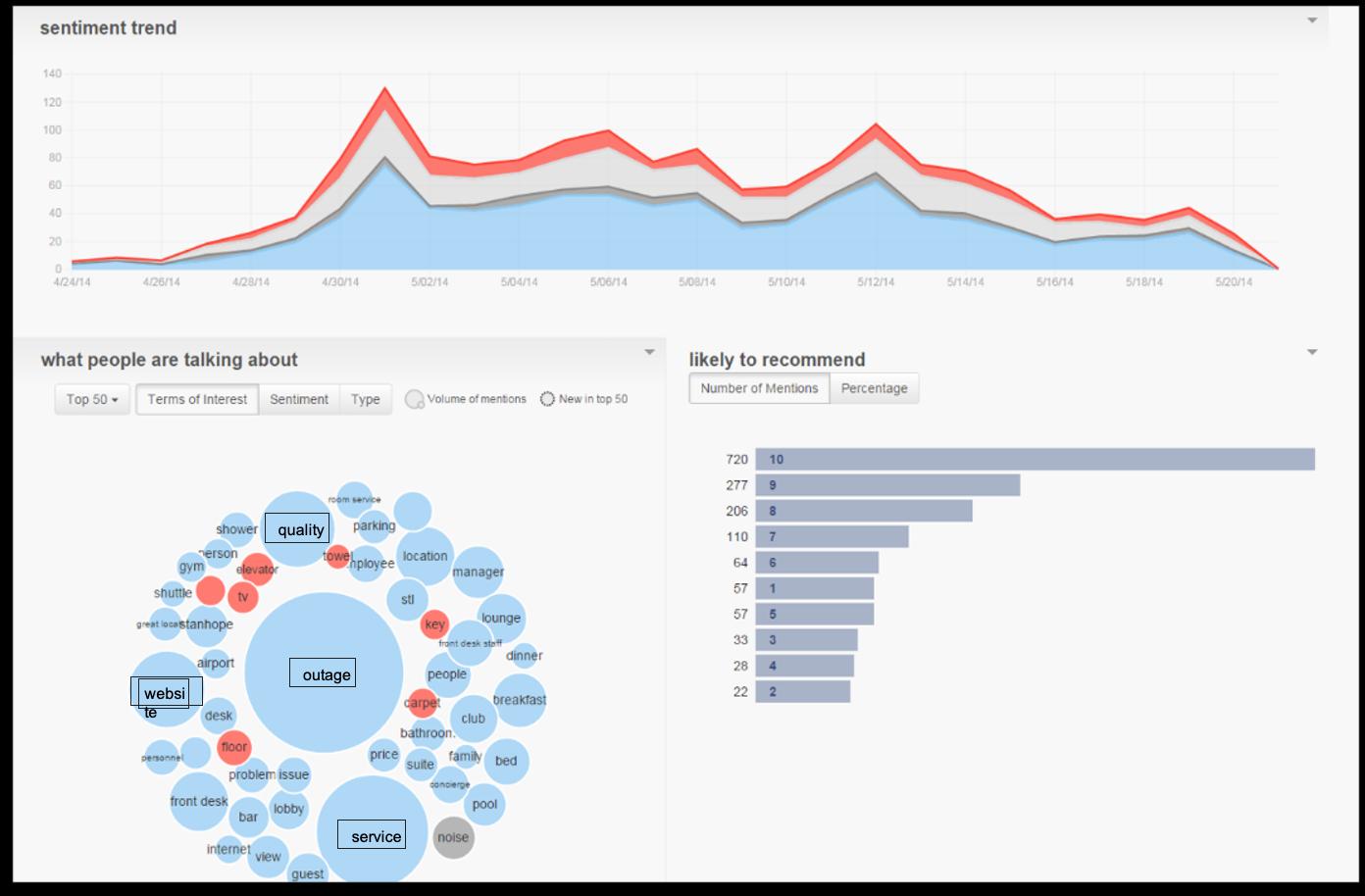 Interaction Analytics Pro
